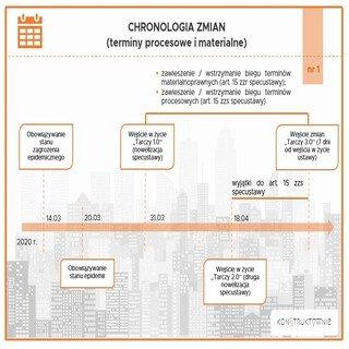 Umowy Deweloperskie - chronologia zmian